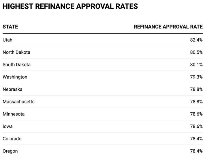 This chart shows the states with the highest refinance approval rates.