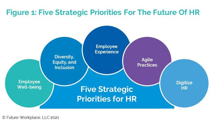 Five Strategic Priorities For The  Future Of HR