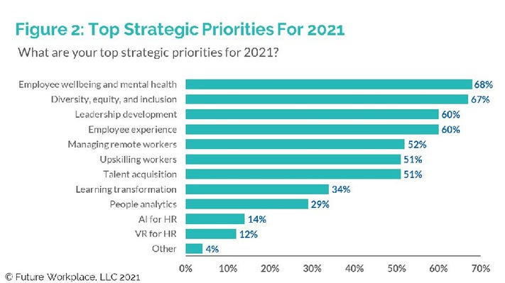 Top Strategic Priorities For 2021