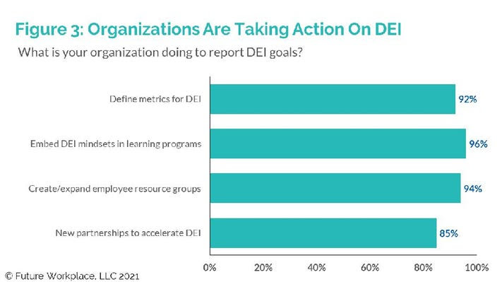 Organizations Are Taking Action On DEI